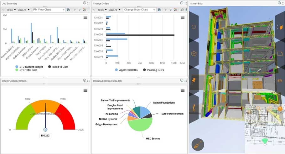 job cost software dashboard showing the profitability and status of a construction project